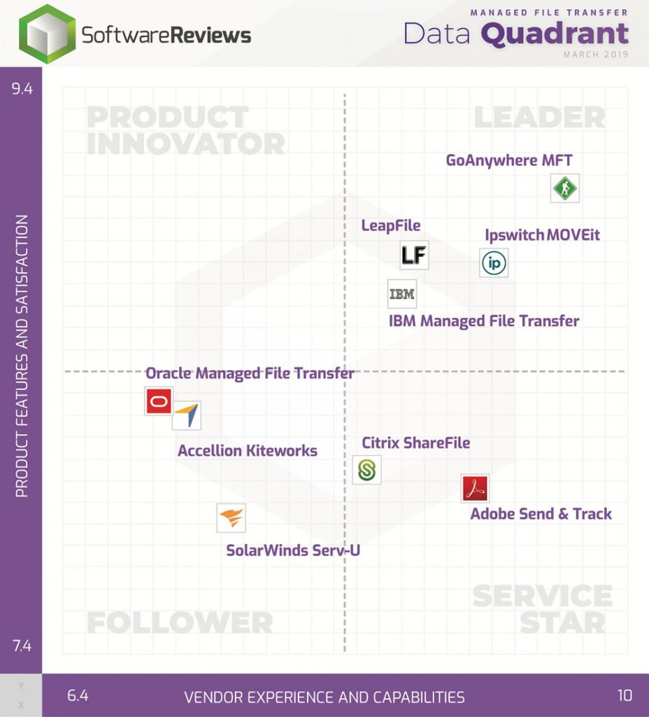 Leader Quadrante Managed File Transfer