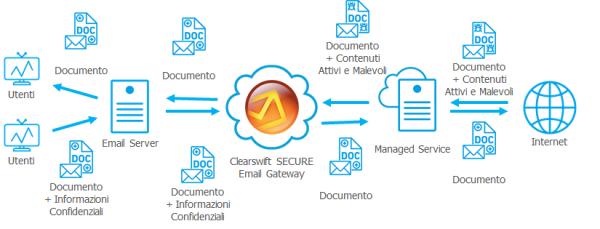 schema-email-gateway