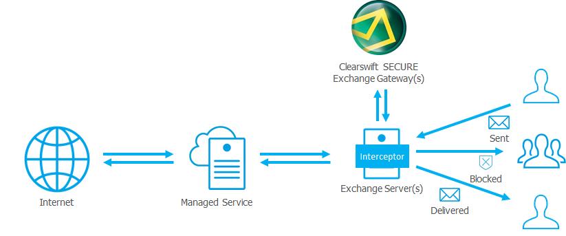 schema-exchange-gateway