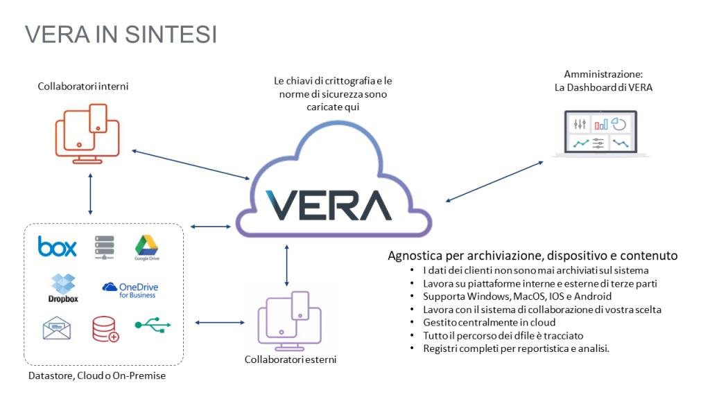 Vera data security