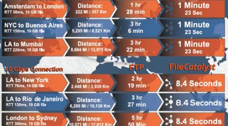 FileCatalyst velocità